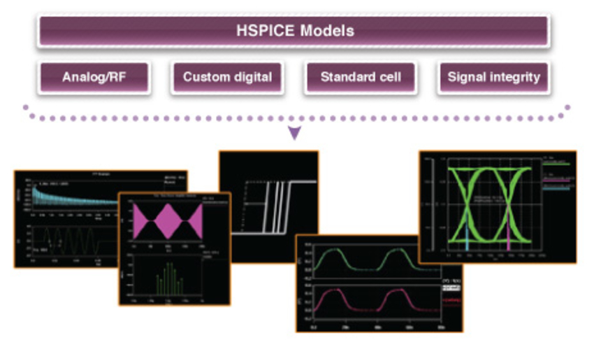 Synopsys HSPICE 2016 Free Download