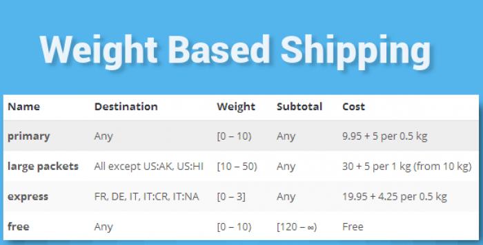 WooCommerce Weight Based Shipping v5.2.4